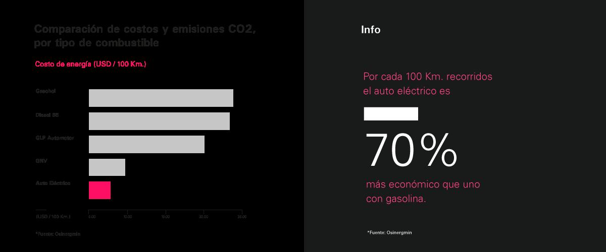 El auto eléctrico es más económico