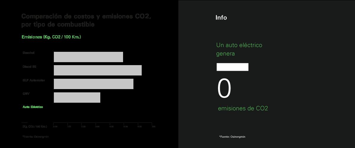 Un auto eléctrico genera 0 emisiones de CO2